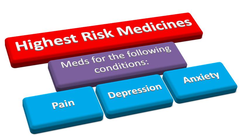 High Risk Medicines